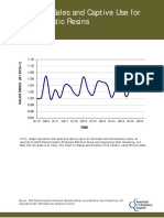 2010 2015 Resin Sales Trend Graph