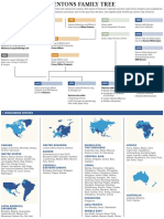 Dentons Family Tree and Map