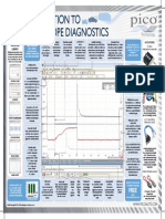 Automotive Oscilloscopes Poster