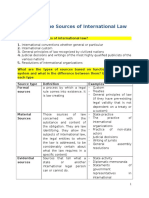 Public International Law Summary Ch2-8