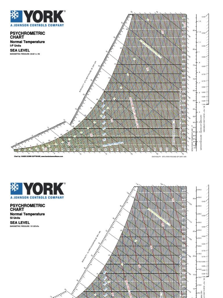 York Chartpdf