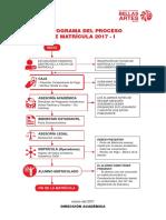 Flujograma del proceso de matrícula 2017-1