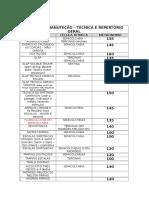 Tabela de Manuteção