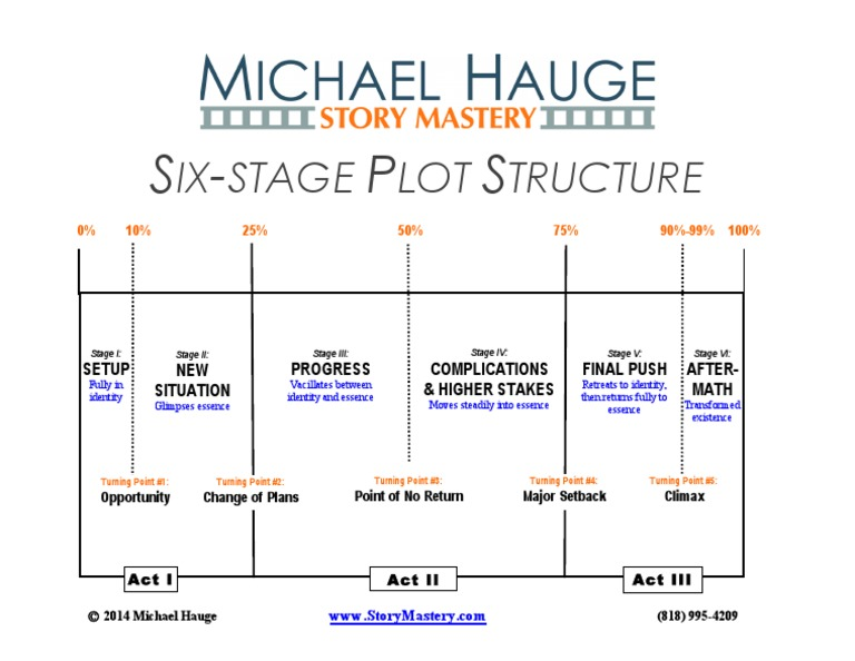 6 Stage Plot Structure Chart Color