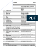 Senarai Item Pemantauan Data SMPP EMIS