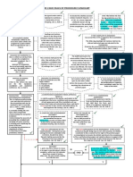 2011 NLRC Procedure (as Amended) Flowchart