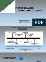 Cronologia Del Derecho Minero en Colombia