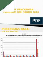 Hasil Capaian Program Gizi 2016