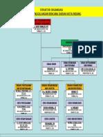 BPBDPK - Struktur Organisasi (Updated September 2016) 2