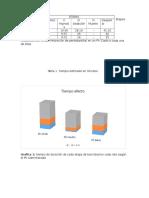 Etapas relacionas con la administración de pentobarbital en un Ph.docx