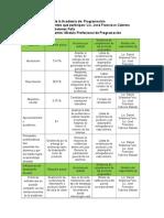 Agenda Estratégica de La Academia de Programación