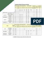 Tabela Propriedade de Materiais