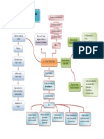 Mapa Mental de La Sociologia y Su Objeto de Estudio