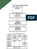 Flow Chart Emergency