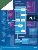 ML Studio Overview