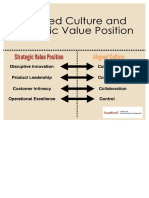 Aligned Culture Strategic Value Positions Map