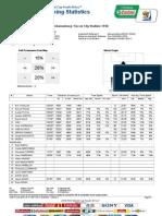 Netherlands-Spain Final FIFA 2010 Spain Tracking Statistics