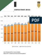 Accidentes de Transito 2005-2015