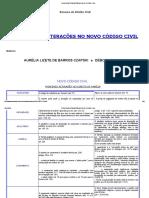 Principais Alterações No Novo Código Civil