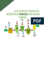 Diagrama Diesel
