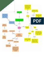 Diagrama Practica 2 Instrumentacion Transmisores