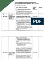 Centralizator-propuneri Cu Privire La Sanctiunile Ce Vor Intra Sub Incidenta Prevederilor L Preventiei