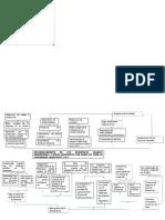 Informe de Diagrama de Flujo de Los Análisis Físicos