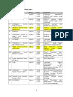 Daftar-Jurnal-terakreditasi-DIkti-LIPI-Juli-2015.docx