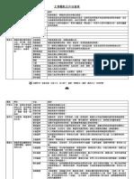 文章體裁及常見修辭簡表 橫排
