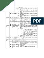 한국 문학사