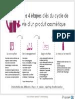 4 Etapes Cles Cycle de Vie Cosmetique