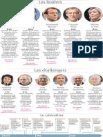 Présidentielle 2017, onze candidats