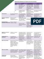 Cuadro Comparativo Modelos Teoricos Educativos