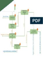 Diagrama de Flujo Tratamiento