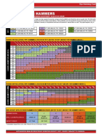 Pipe Ramming HDD Assist Equipment Selection Charts 08-2011