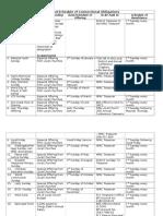Calendar of Church Obligations