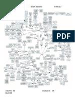 Mapa Sistema Endócrino