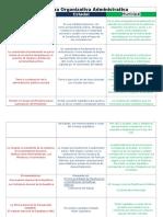 Estructura Organizativa Administrativa