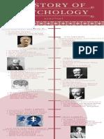 history of psychology-2