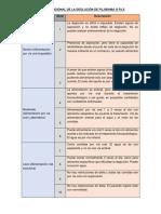 Escala Funcional de La Deglución de Fujishima o Fils - Test Clínico de Volumen-Viscosidad (Mecv-V)