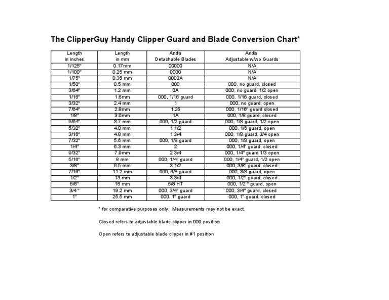 Handy dandy clipper blade and guard chart ivan zoot for Andis dog clipper blade guide