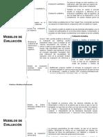 Modelos de evaluación curricular