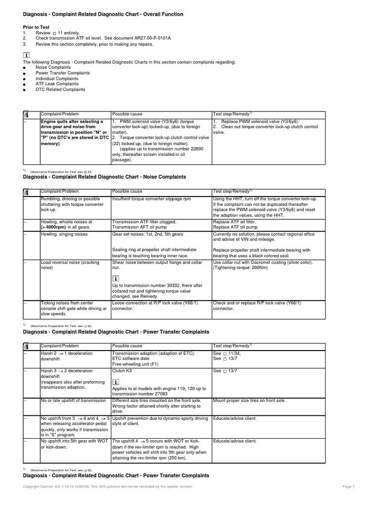 722 6 ETC Troubleshooting | Manual Transmission