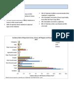 Peace Corps Samoa Country Crime Statistics