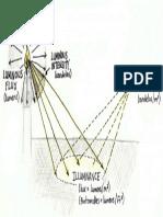 Illuminanace vs. Luminance