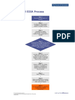 A Typical EDIA Process