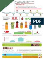 La reducción de azúcar en los productos de Coca Cola