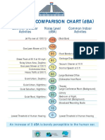 LOUDNESS COMPARISON CHART (dBA).pdf