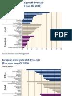 Aberdeen Global Property Outlook 2010 Extract