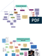 Mapa Conceptual Proceso